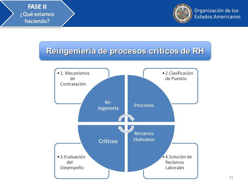 Reingeniería de procesos críticos de RH