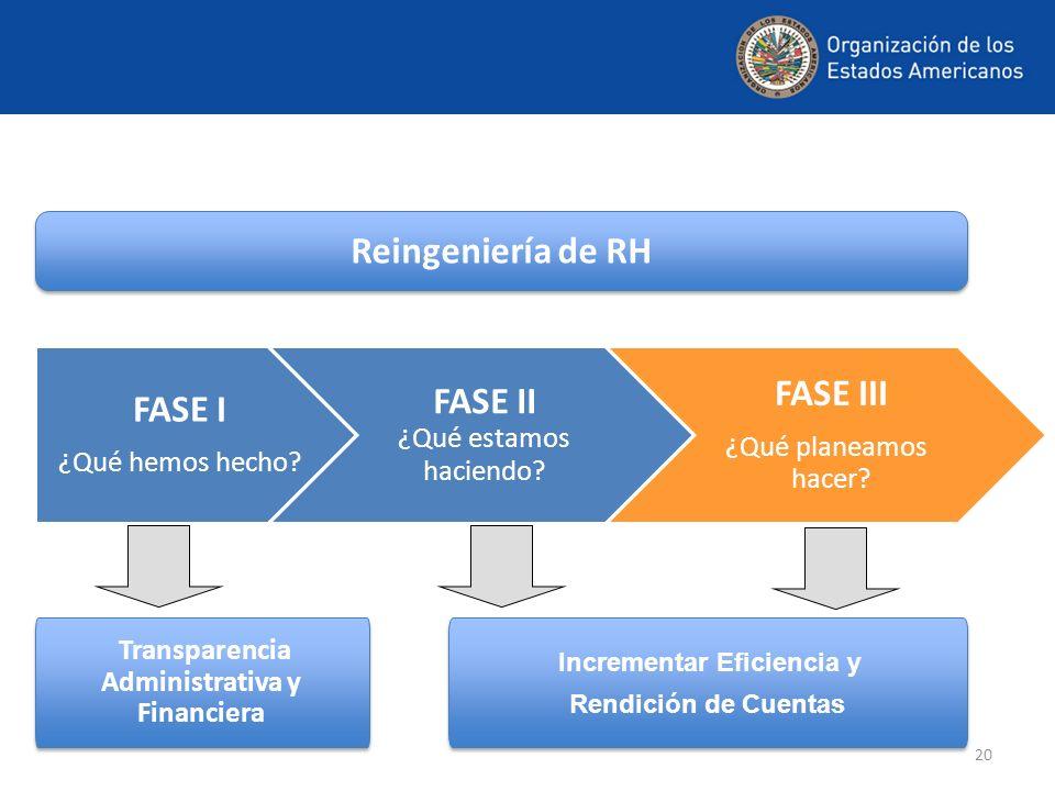 Transparencia Administrativa y Financiera Incrementar Eficiencia y