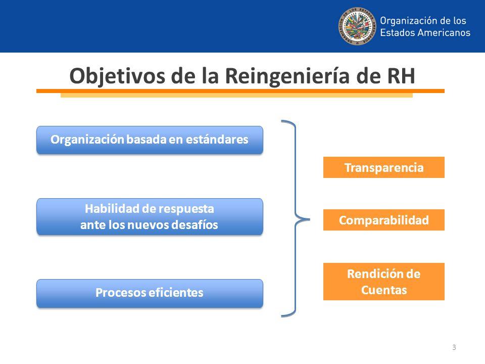Objetivos de la Reingeniería de RH