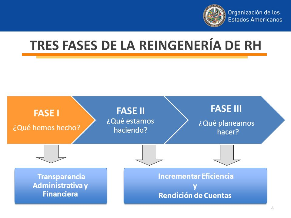 TRES FASES DE LA REINGENERÍA DE RH