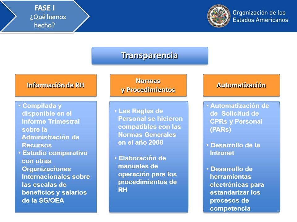 Transparencia FASE I ¿Qué hemos hecho Información de RH Normas