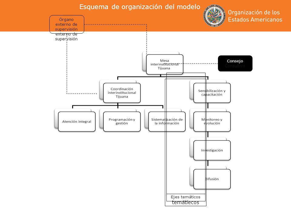 Esquema de organización del modelo