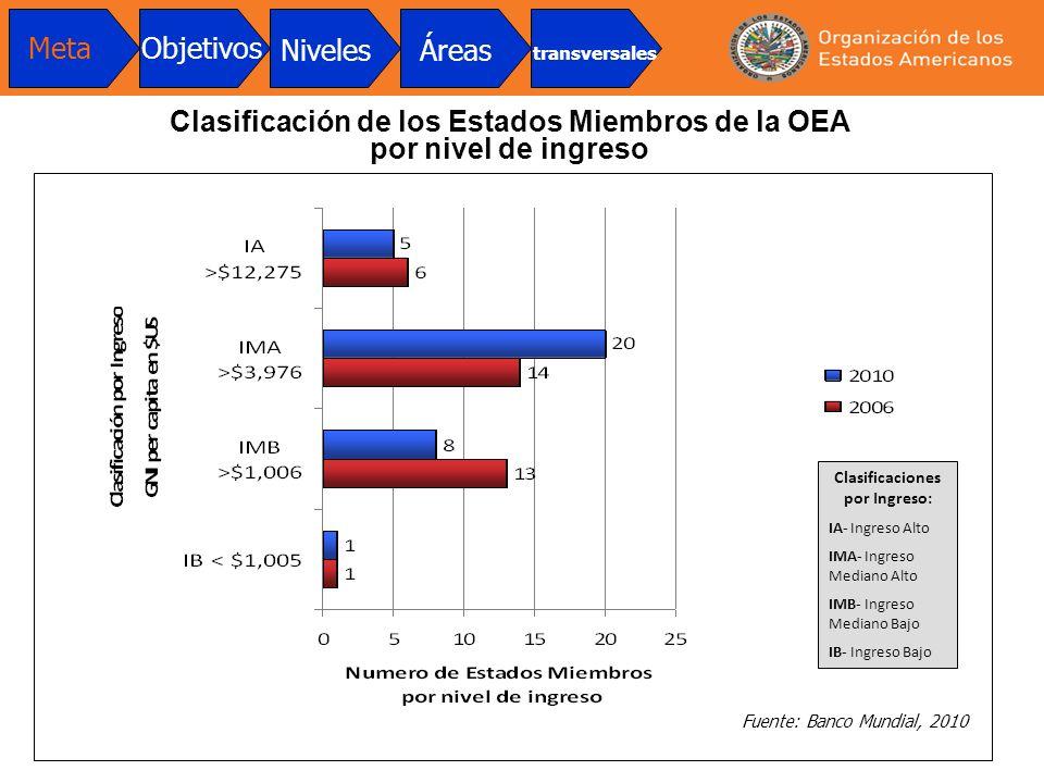 Clasificación de los Estados Miembros de la OEA por nivel de ingreso