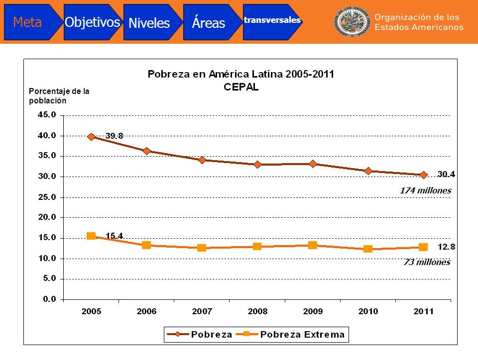 Meta Objetivos Niveles Áreas transversales Porcentaje de la población