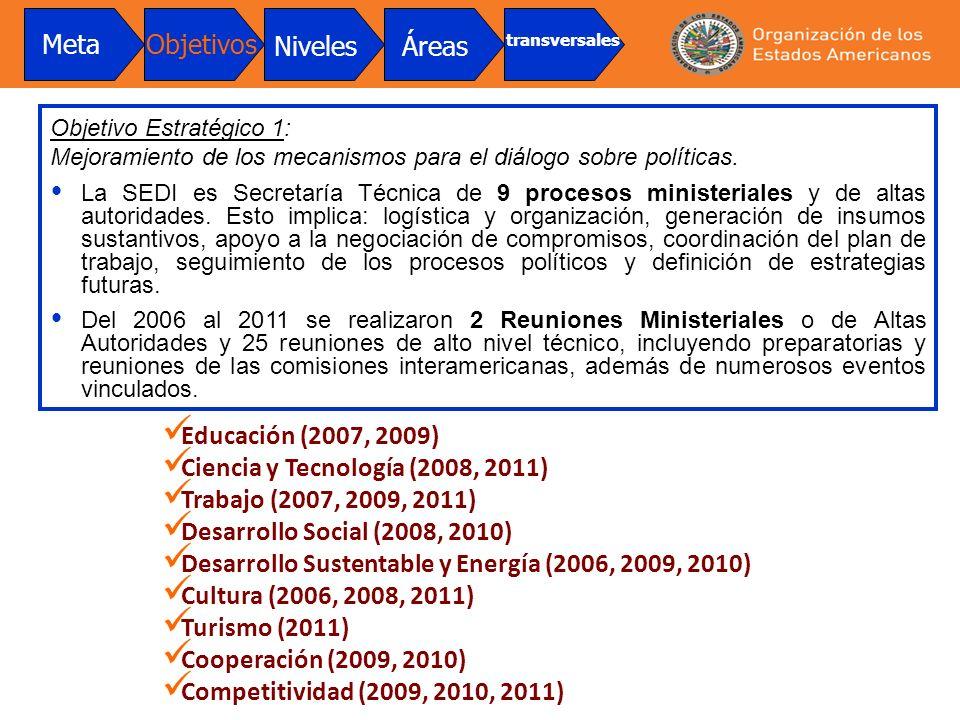 Ciencia y Tecnología (2008, 2011) Trabajo (2007, 2009, 2011)