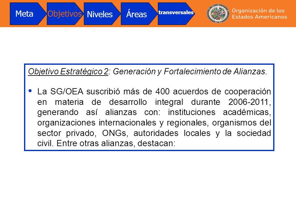 Meta Objetivos. Niveles. Áreas. transversales. Objetivo Estratégico 2: Generación y Fortalecimiento de Alianzas.