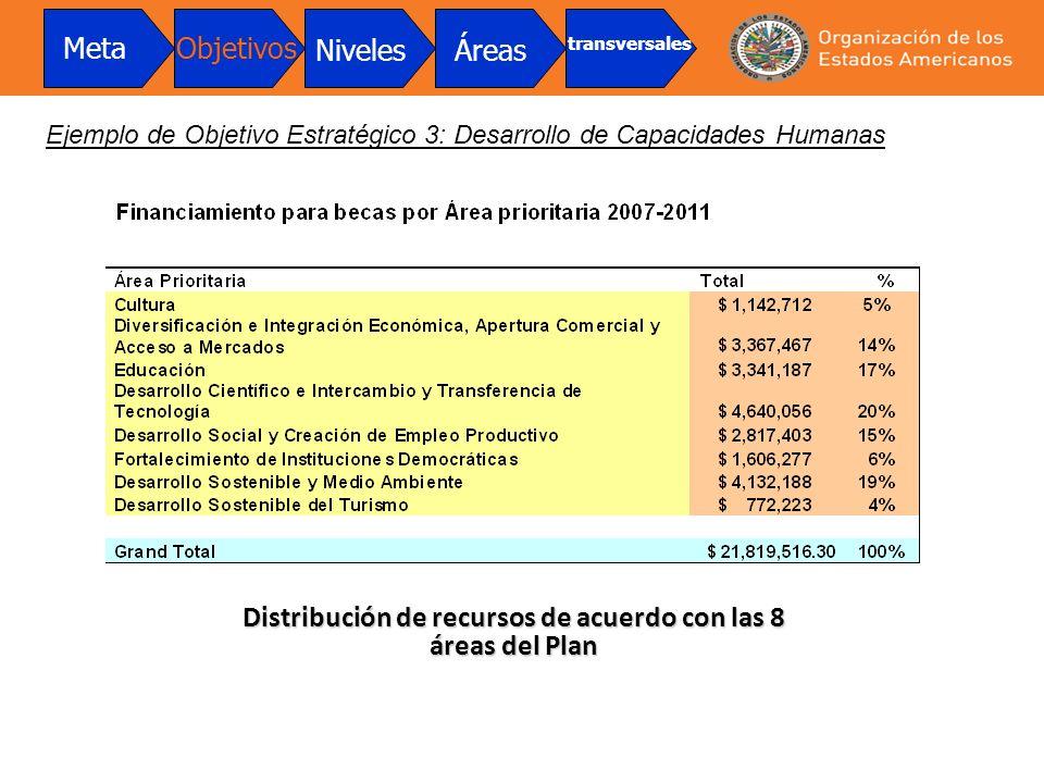 Distribución de recursos de acuerdo con las 8 áreas del Plan
