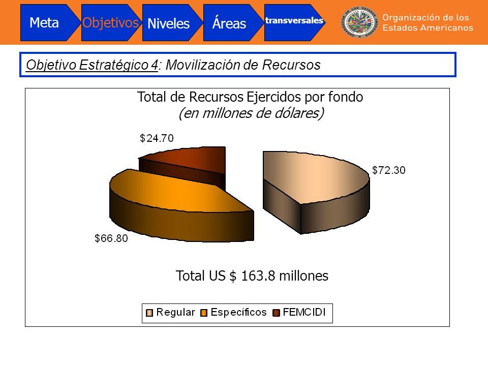 Total de Recursos Ejercidos por fondo (en millones de dólares)