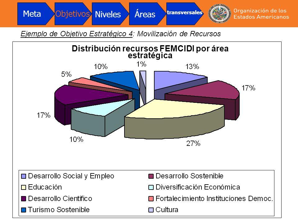 Distribución recursos FEMCIDI por área estratégica
