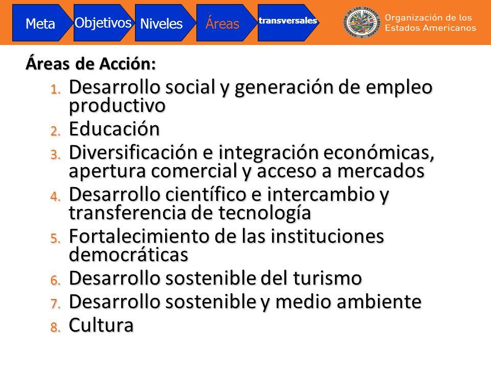 Desarrollo social y generación de empleo productivo Educación