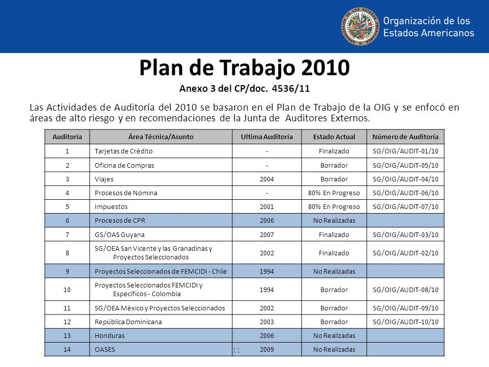 Plan de Trabajo 2010 Anexo 3 del CP/doc. 4536/11