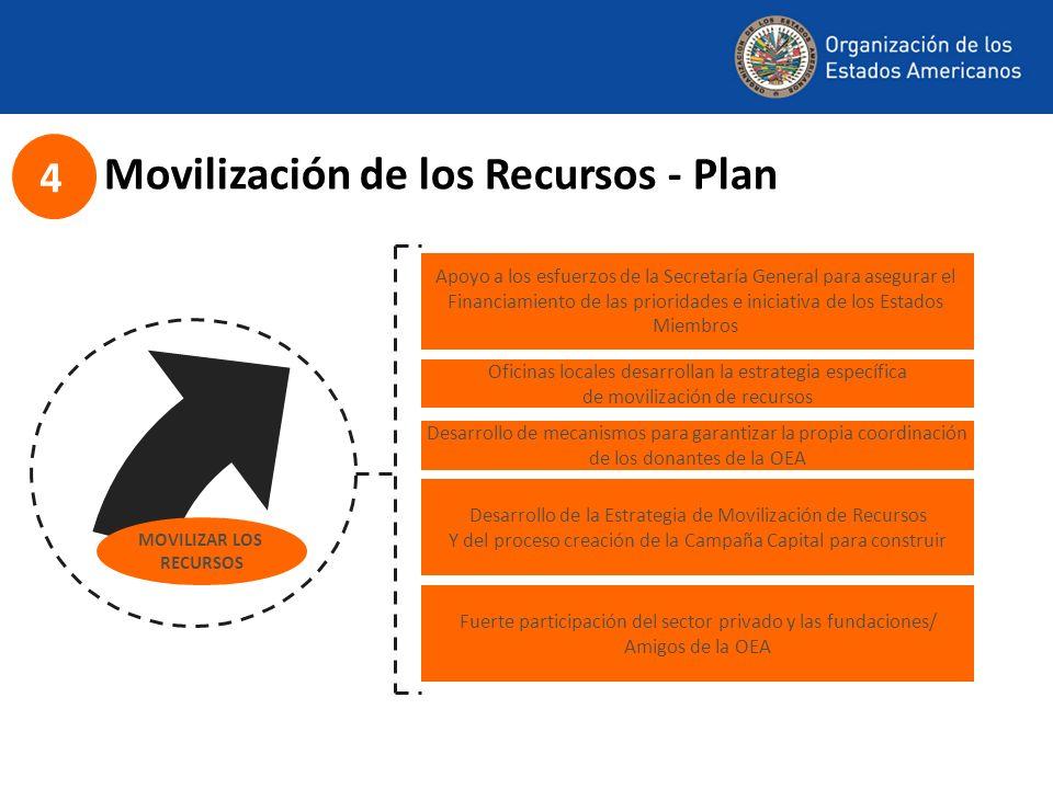 Movilización de los Recursos - Plan