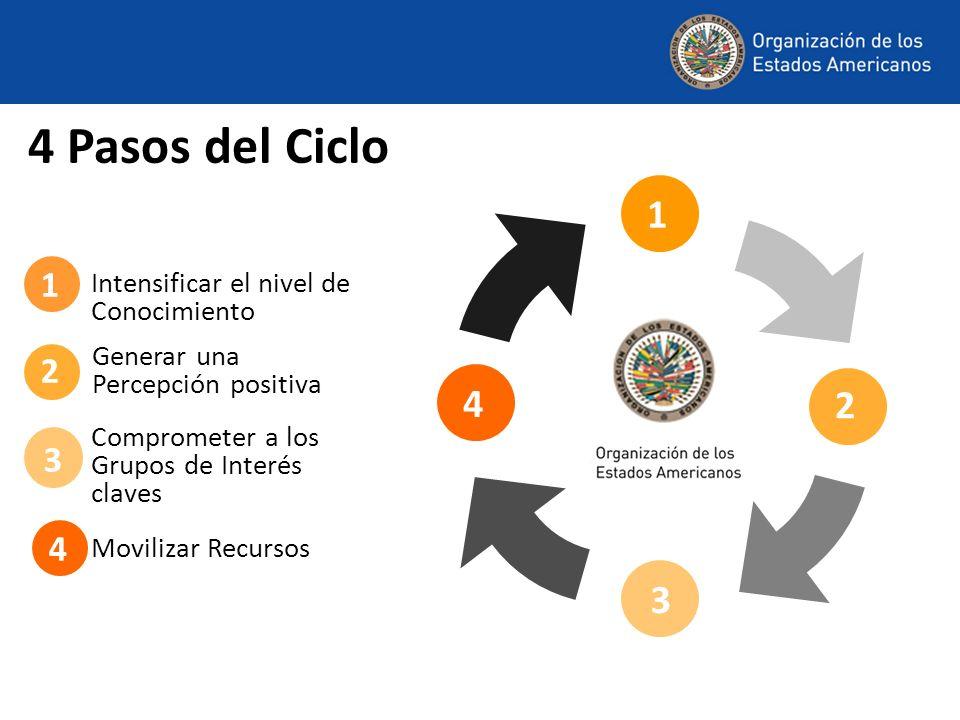 4 Pasos del Ciclo 1. 1. 1. Intensificar el nivel de Conocimiento. 2. Generar una Percepción positiva.