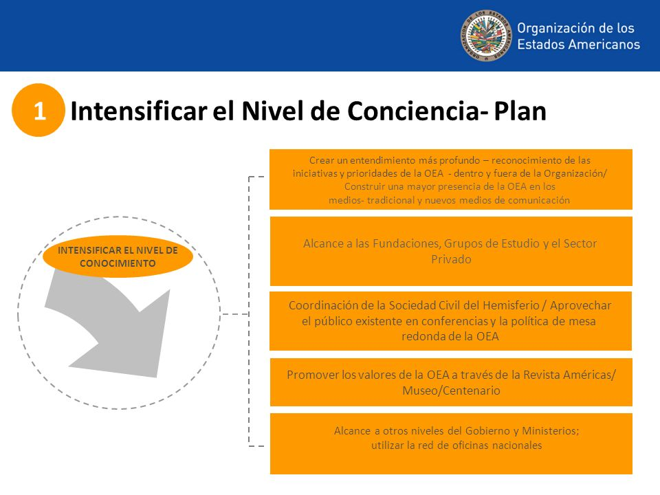 Intensificar el Nivel de Conciencia- Plan