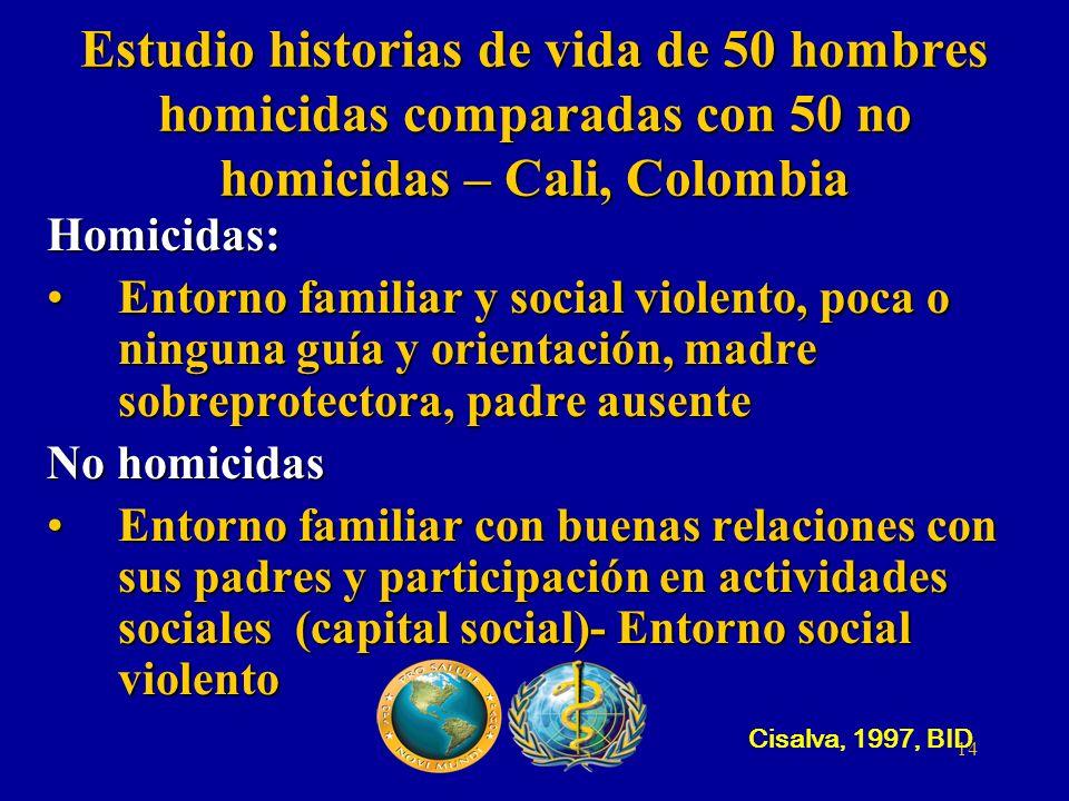 Estudio historias de vida de 50 hombres homicidas comparadas con 50 no homicidas – Cali, Colombia