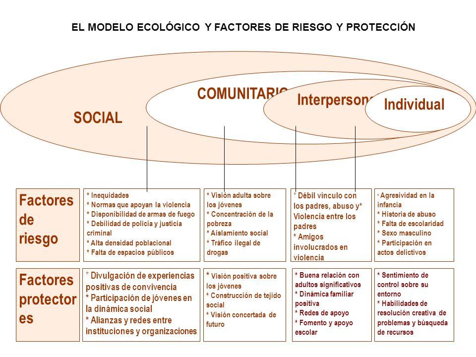 EL MODELO ECOLÓGICO Y FACTORES DE RIESGO Y PROTECCIÓN