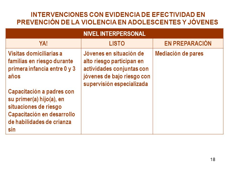 INTERVENCIONES CON EVIDENCIA DE EFECTIVIDAD EN PREVENCIÓN DE LA VIOLENCIA EN ADOLESCENTES Y JÓVENES