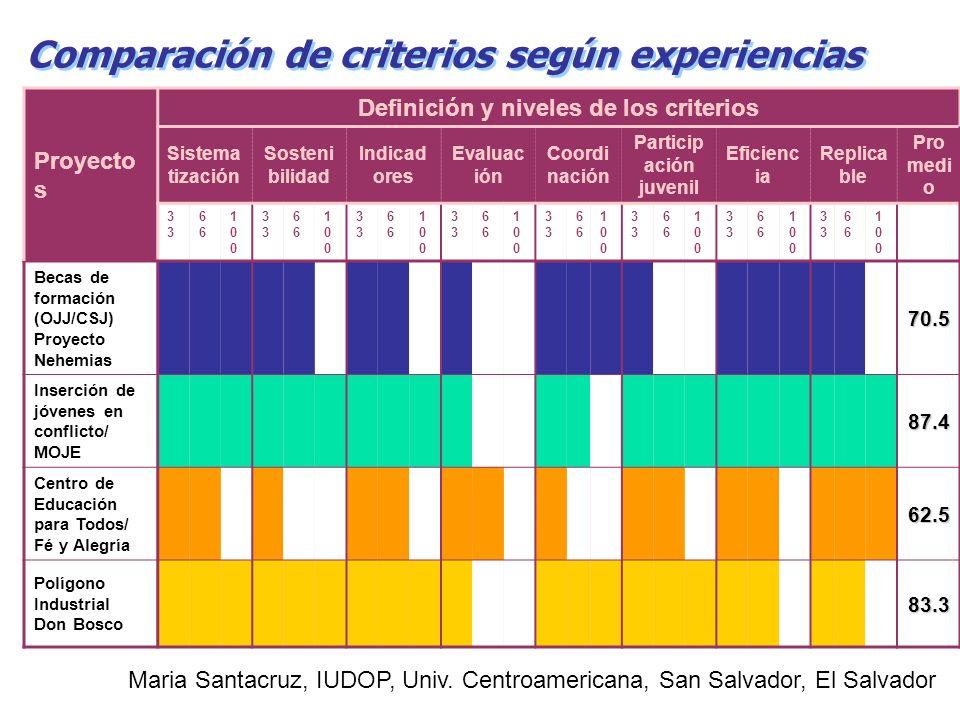 Comparación de criterios según experiencias