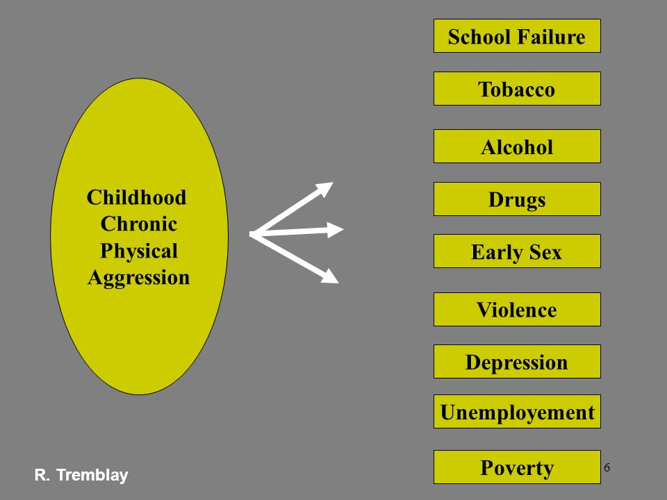 School Failure Tobacco Childhood Alcohol Chronic Physical Aggression