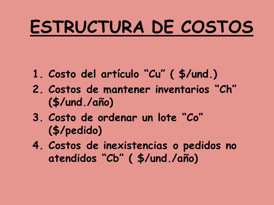 ESTRUCTURA DE COSTOS Costo del artículo Cu ( $/und.)