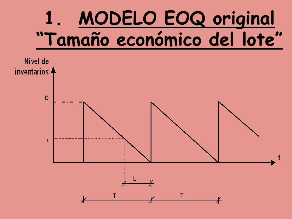 1. MODELO EOQ original Tamaño económico del lote