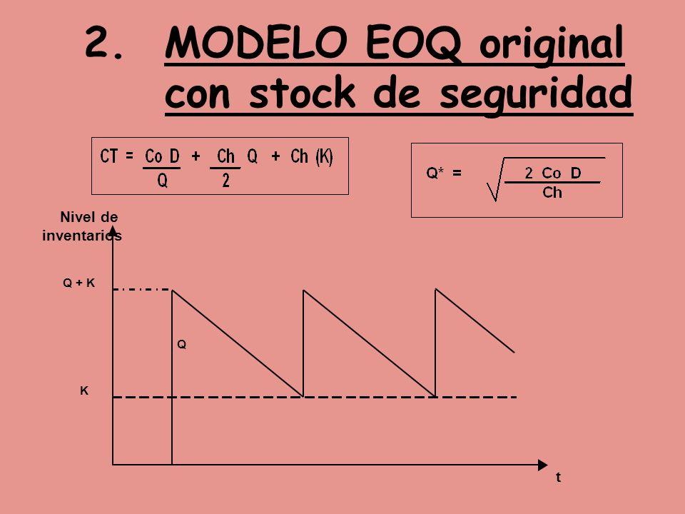 2. MODELO EOQ original con stock de seguridad