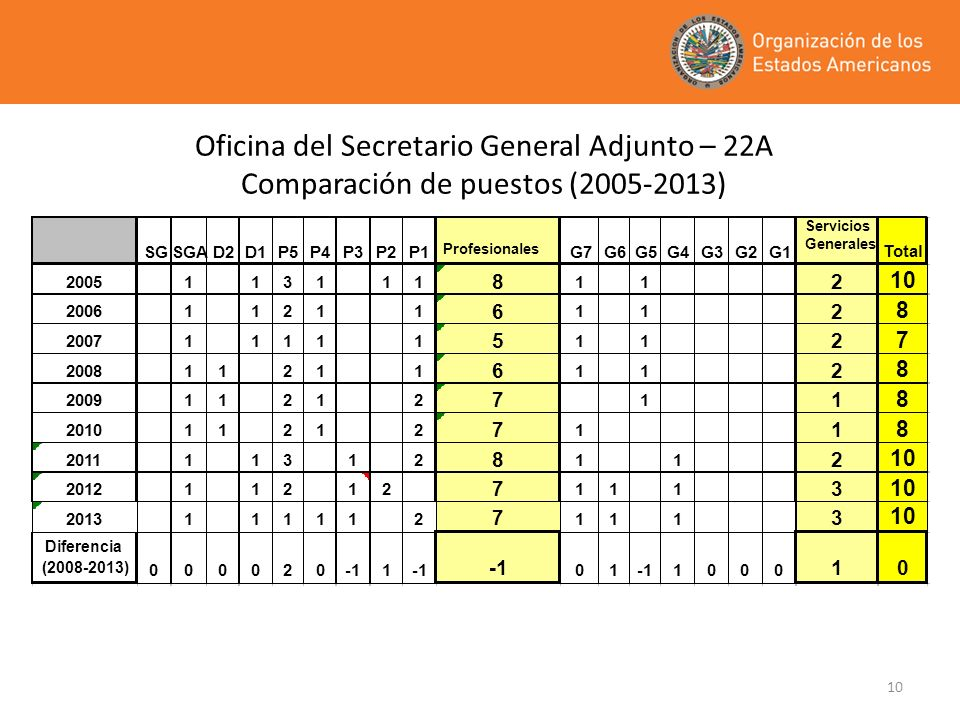 Oficina del Secretario General Adjunto – 22A Comparación de puestos (2005-2013)