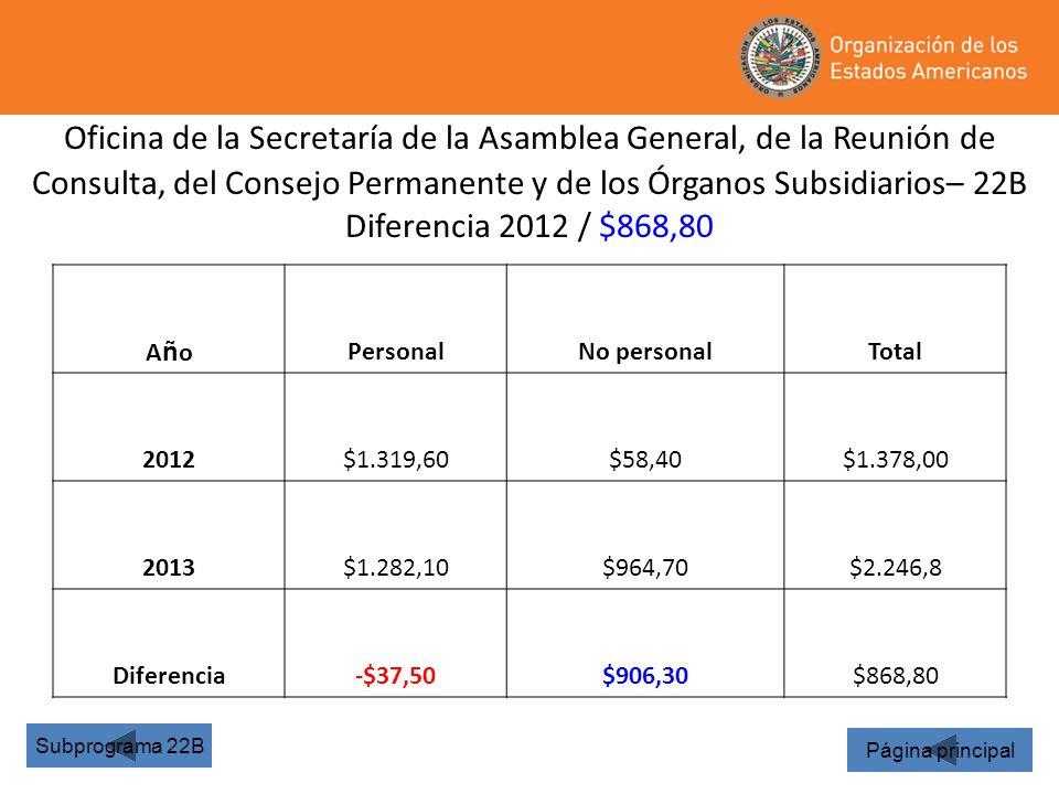 Oficina de la Secretaría de la Asamblea General, de la Reunión de Consulta, del Consejo Permanente y de los Órganos Subsidiarios– 22B Diferencia 2012 / $868,80