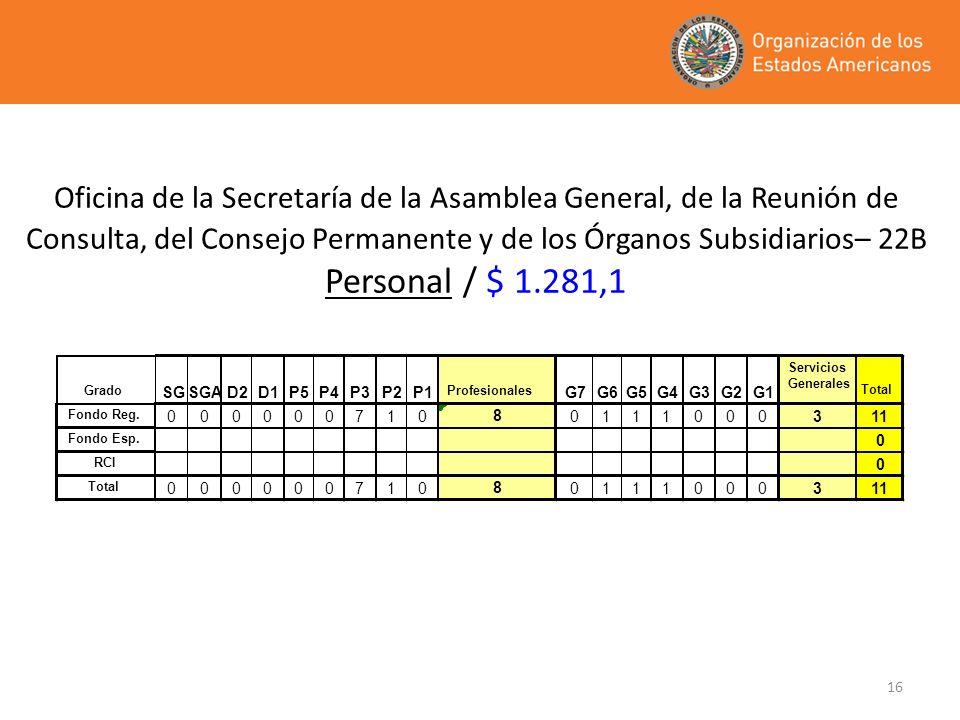Oficina de la Secretaría de la Asamblea General, de la Reunión de Consulta, del Consejo Permanente y de los Órganos Subsidiarios– 22B Personal / $ 1.281,1