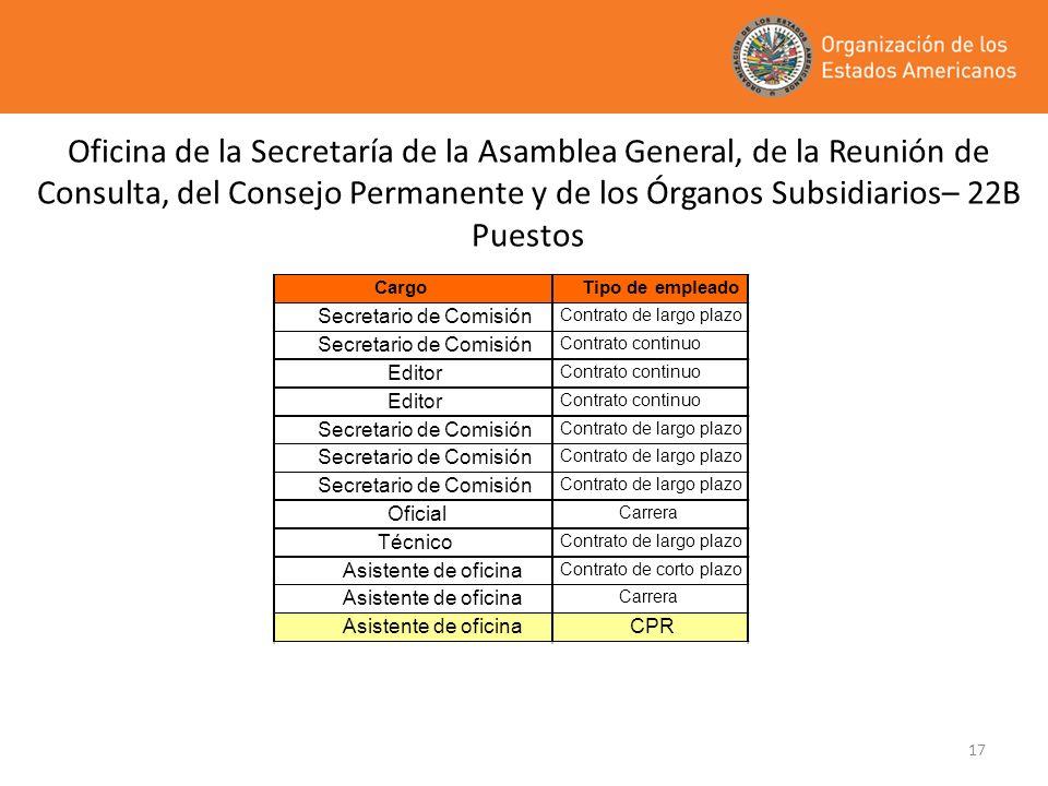 Oficina de la Secretaría de la Asamblea General, de la Reunión de Consulta, del Consejo Permanente y de los Órganos Subsidiarios– 22B Puestos
