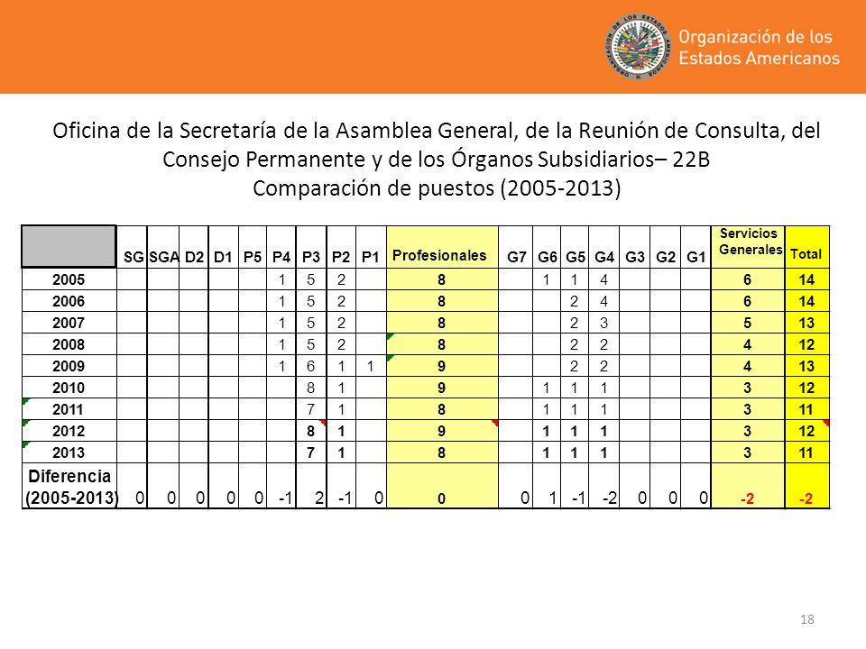 Oficina de la Secretaría de la Asamblea General, de la Reunión de Consulta, del Consejo Permanente y de los Órganos Subsidiarios– 22B Comparación de puestos (2005-2013)
