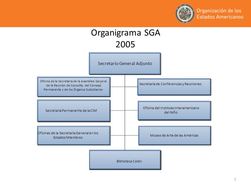 Organigrama SGA 2005 Secretario General Adjunto , -