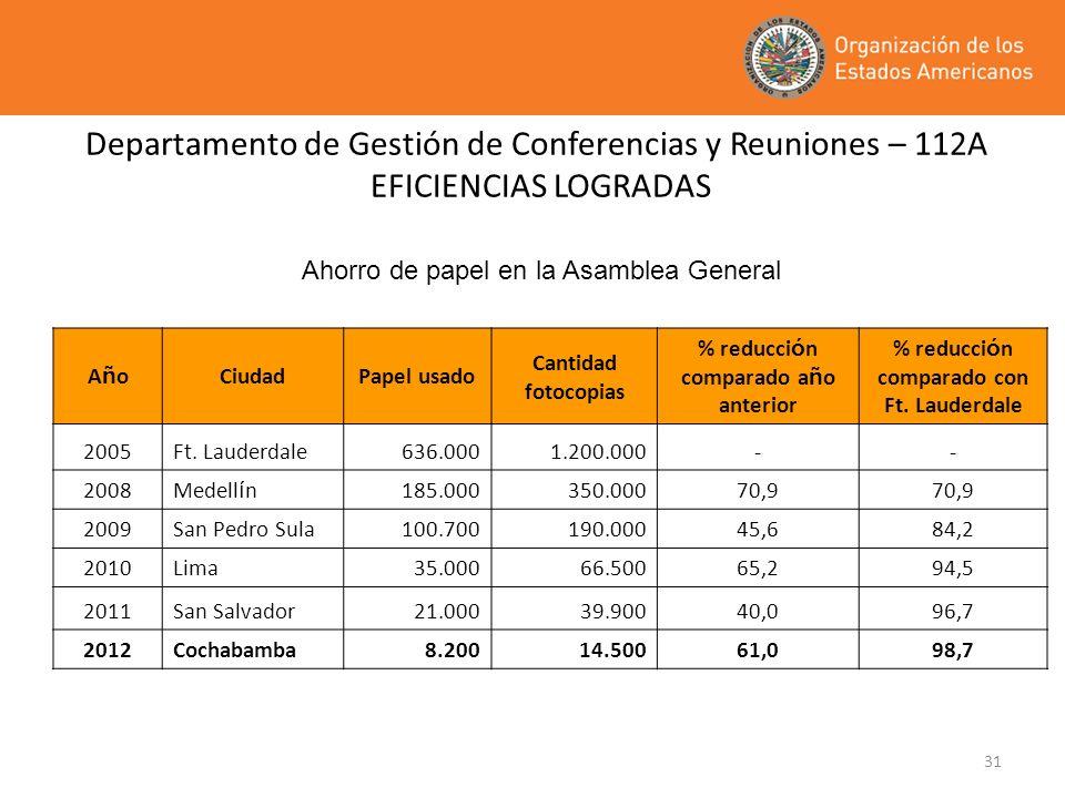 Departamento de Gestión de Conferencias y Reuniones – 112A EFICIENCIAS LOGRADAS