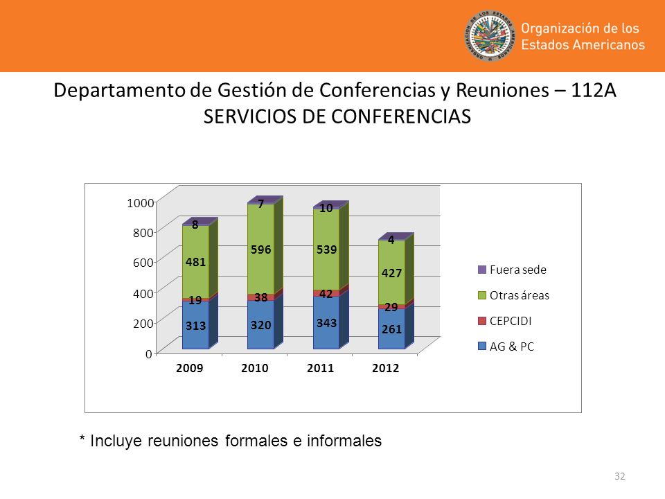 Departamento de Gestión de Conferencias y Reuniones – 112A SERVICIOS DE CONFERENCIAS