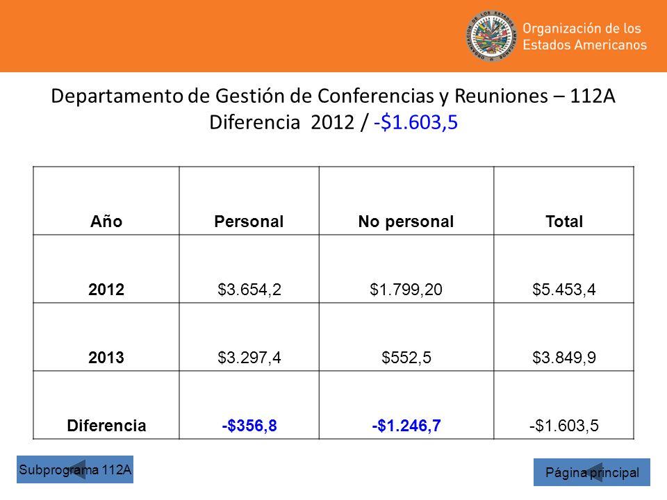Departamento de Gestión de Conferencias y Reuniones – 112A Diferencia 2012 / -$1.603,5