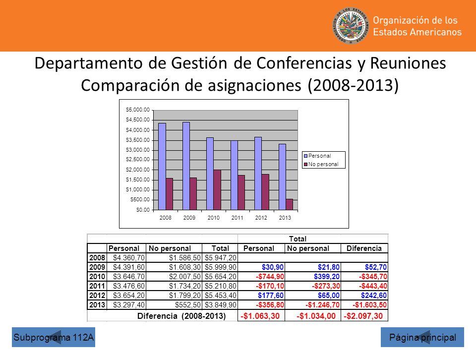 Departamento de Gestión de Conferencias y Reuniones Comparación de asignaciones (2008-2013)