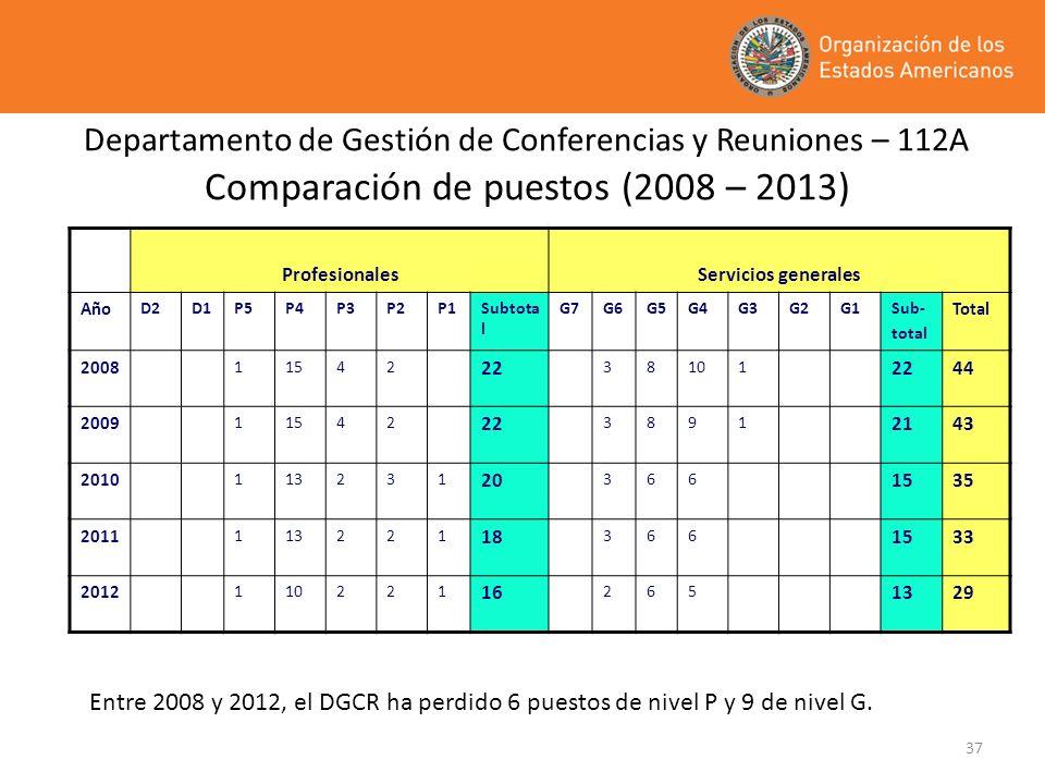 Departamento de Gestión de Conferencias y Reuniones – 112A Comparación de puestos (2008 – 2013)