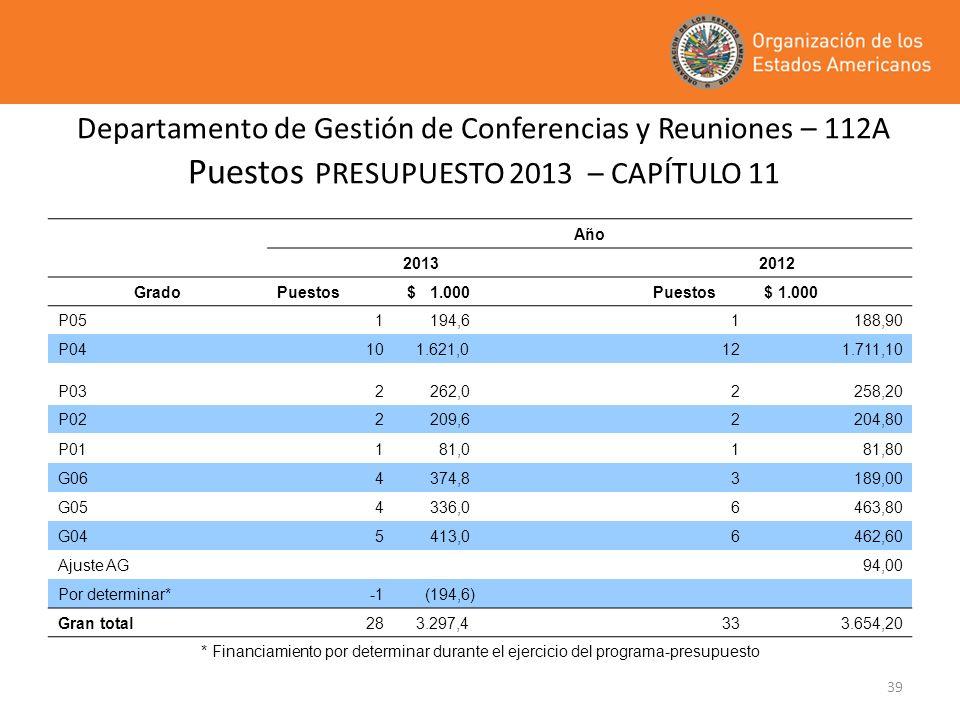 Departamento de Gestión de Conferencias y Reuniones – 112A Puestos PRESUPUESTO 2013 – CAPÍTULO 11