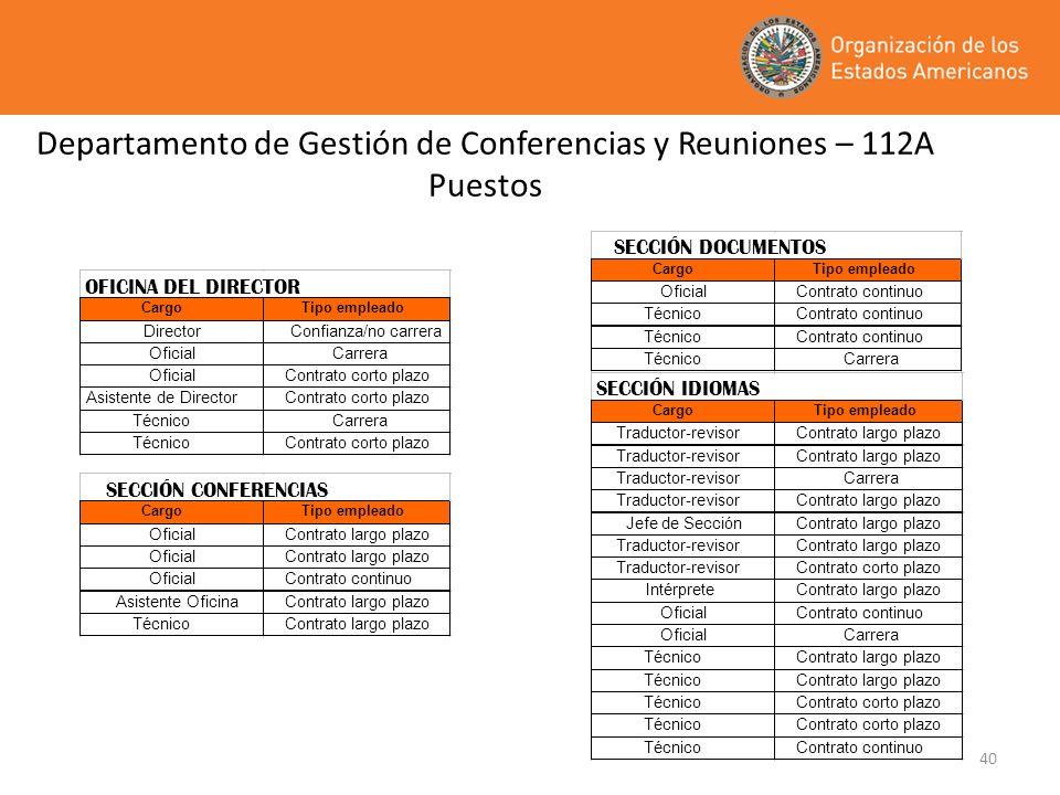 Departamento de Gestión de Conferencias y Reuniones – 112A Puestos