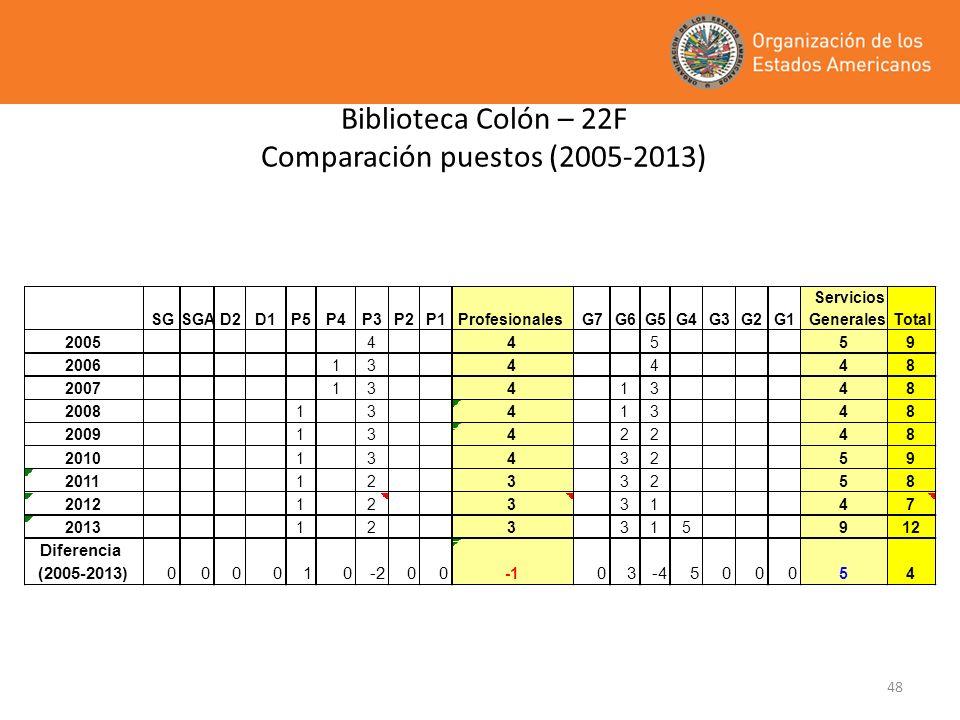 Biblioteca Colón – 22F Comparación puestos (2005-2013)