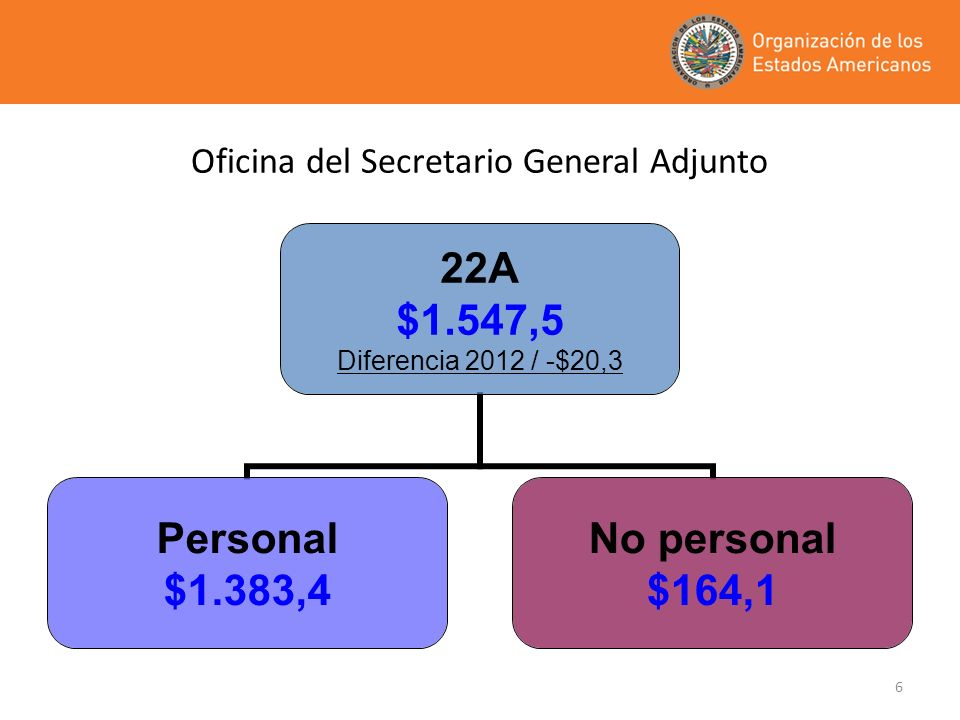 Oficina del Secretario General Adjunto