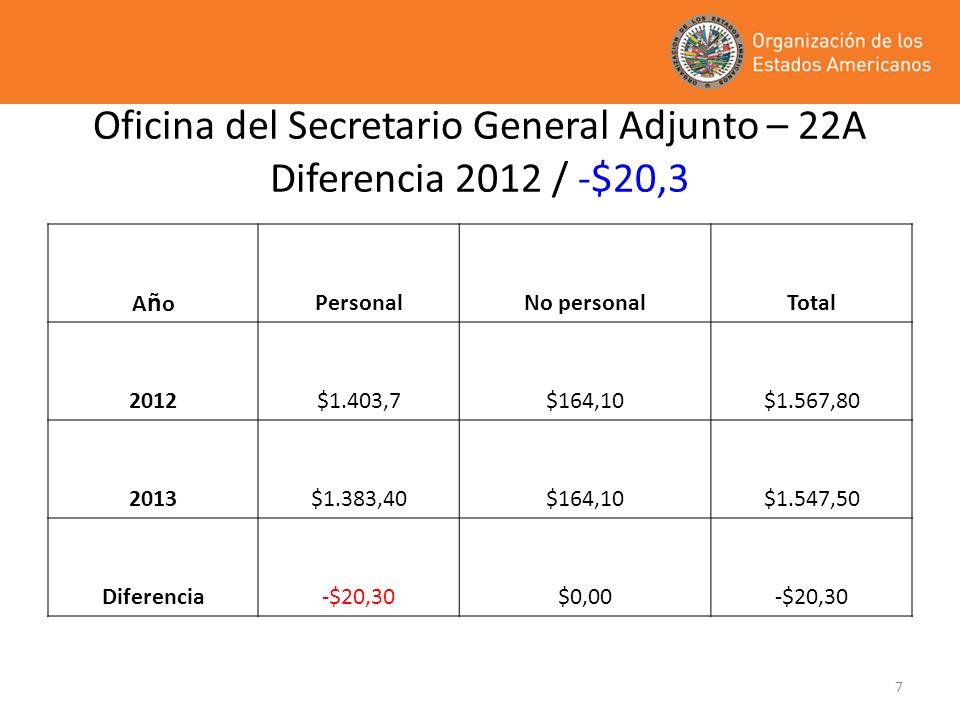 Oficina del Secretario General Adjunto – 22A Diferencia 2012 / -$20,3