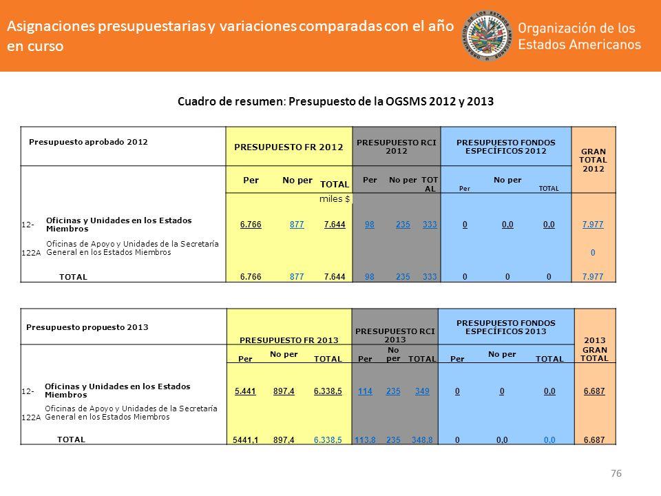 Asignaciones presupuestarias y variaciones comparadas con el año en curso