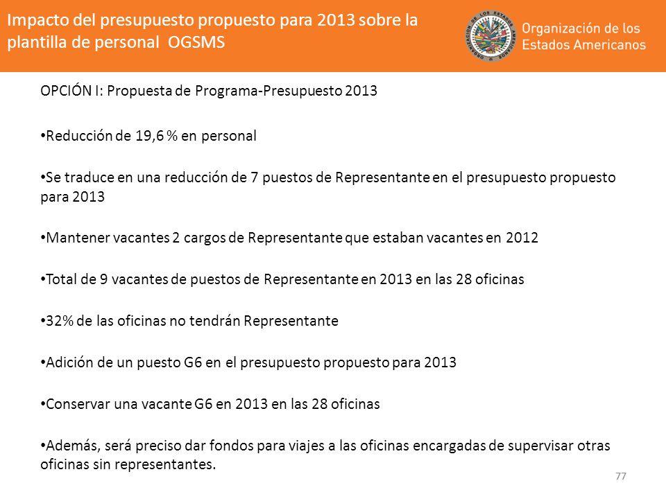 Impacto del presupuesto propuesto para 2013 sobre la plantilla de personal OGSMS