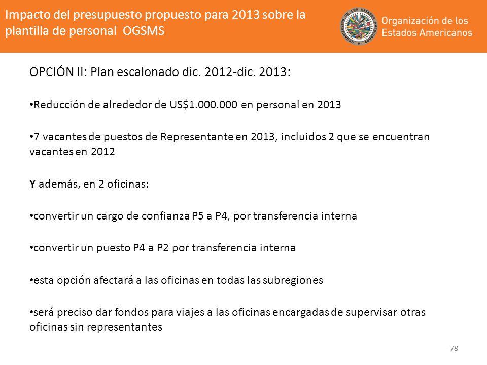 OPCIÓN II: Plan escalonado dic. 2012-dic. 2013: