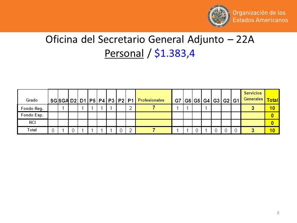 Oficina del Secretario General Adjunto – 22A Personal / $1.383,4