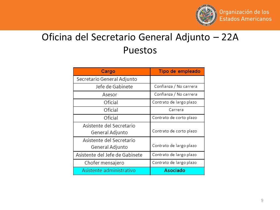 Oficina del Secretario General Adjunto – 22A Puestos