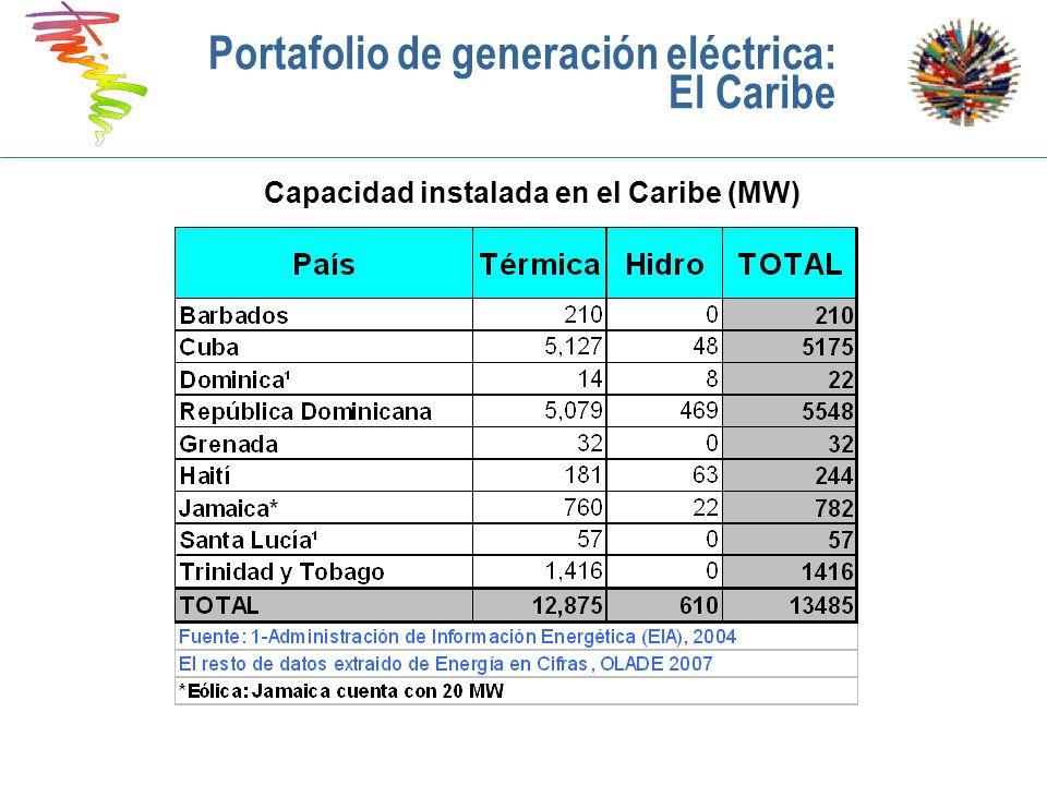 Portafolio de generación eléctrica: El Caribe
