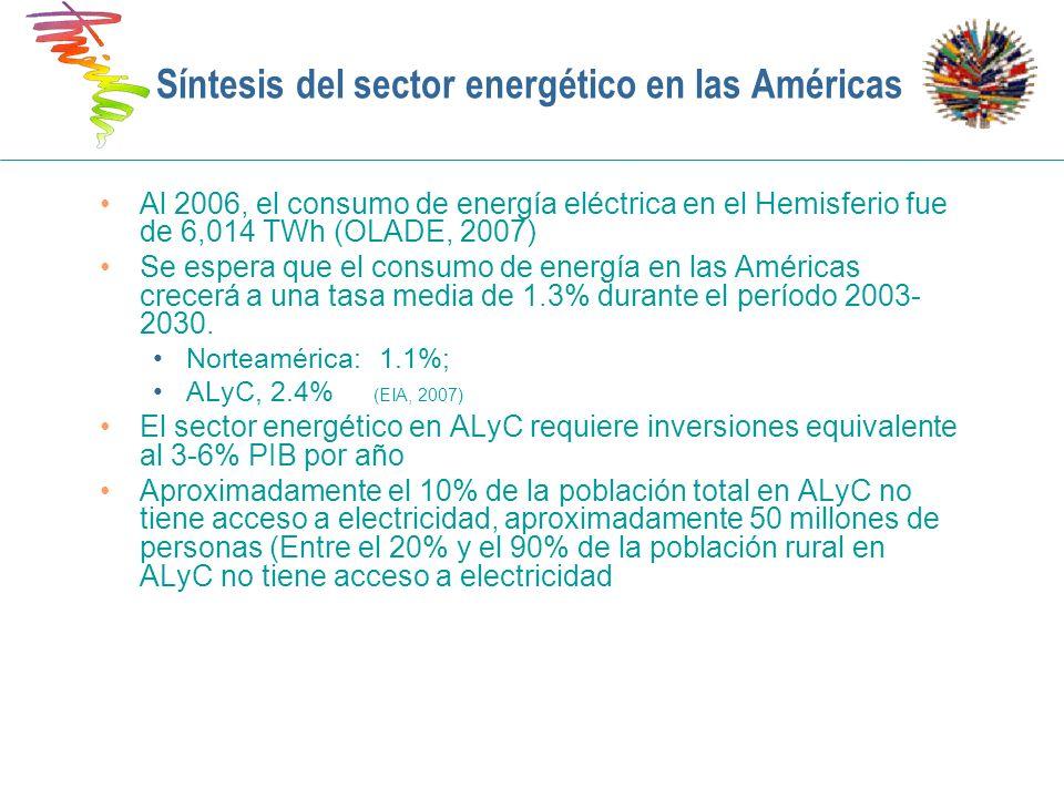 Síntesis del sector energético en las Américas