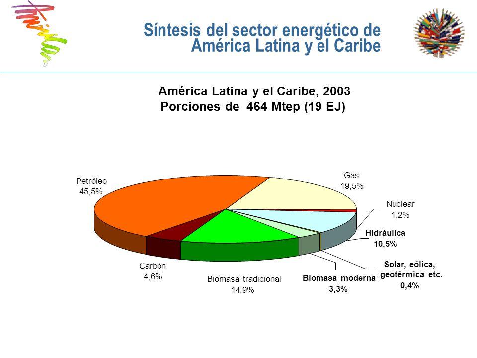Síntesis del sector energético de América Latina y el Caribe